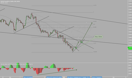 GBPUSD: GBPUSD Before NFP -- Lets See!
