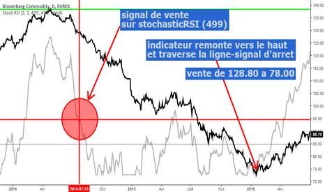 LJ1!: futures Bloomberg Commodity sur eurex