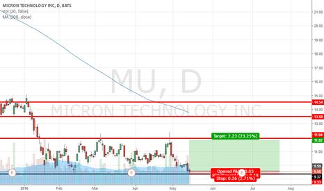 MU: MU Simple Position