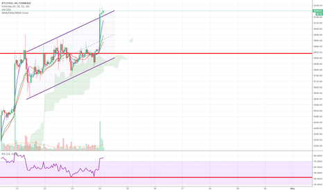 BTCUSD: BTC:  Channel break out.  Get ready for a wild ride