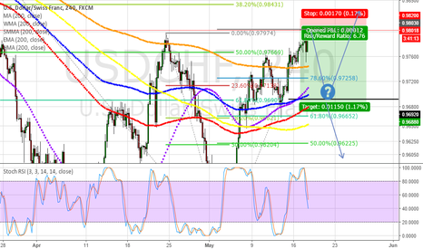 USDCHF: USDCHF Bulls tired? Bulls regaining strength to push more?