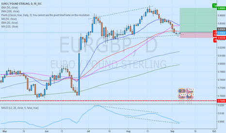 EURGBP: Long EURGBP daily chart with MACD divergence