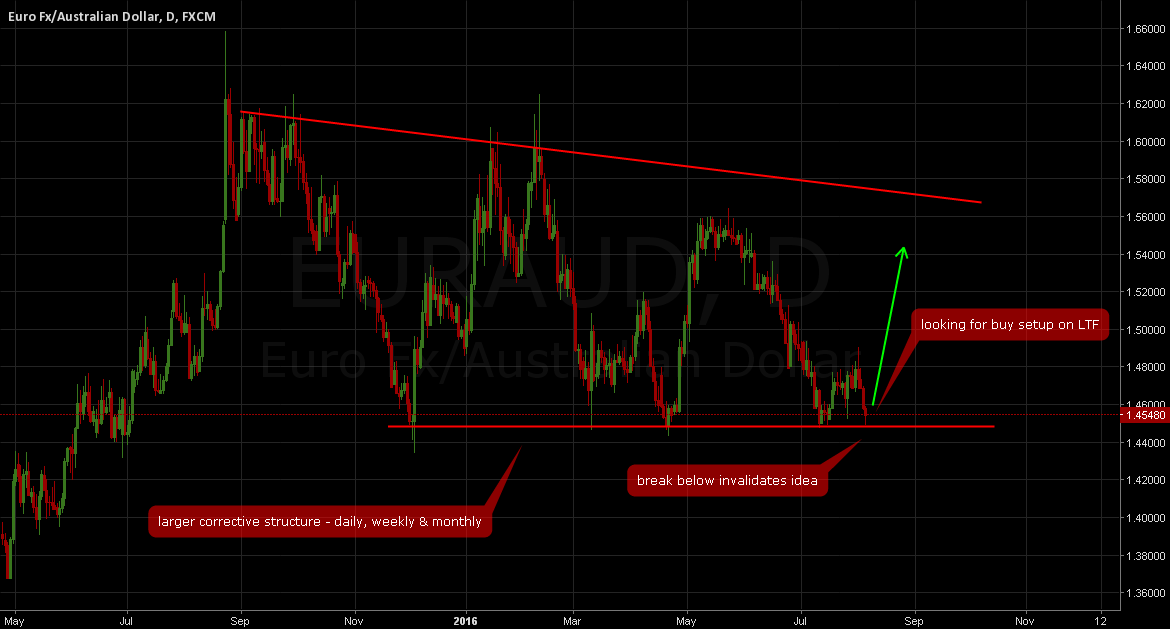 EURAUD: Buy Opportunity - best trade for next week