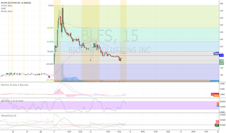 BLFS: Short $BLFS possible third red day