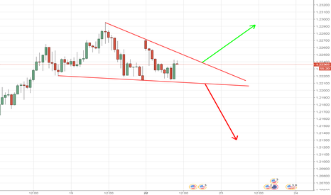 EURUSD: descending triangle h1 eur/usd