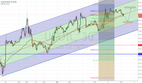 USOIL: USOIL - expect a bounce off 61.8 Fib