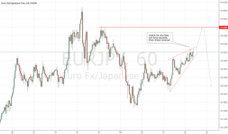 EURJPY: EURJPY Fake Out Short Setup