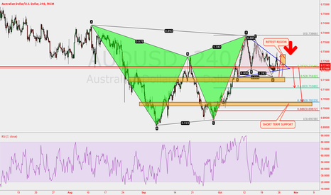 AUDUSD: DO NOT MISS THIS OPPORTUNITY AGAIN FOR AUDUSD SHORT