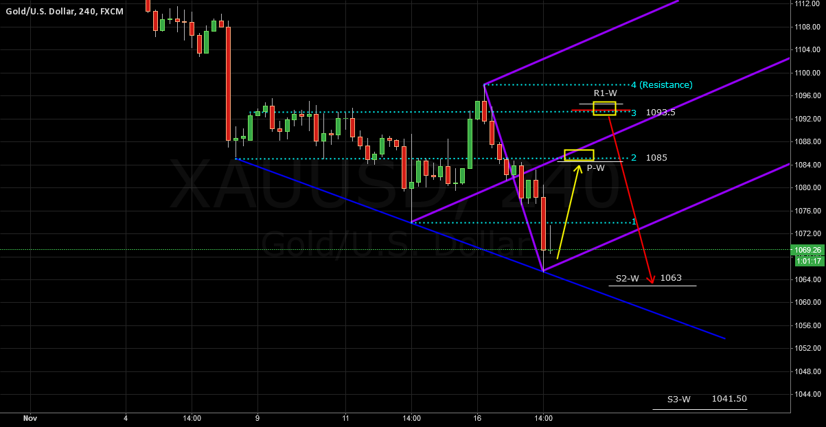 XAUUSD According To Chart Range 1 ~ 2 Week