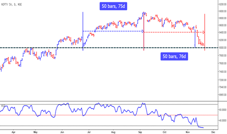 NIFTY: Nifty - Time Analysis