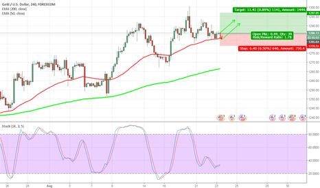 XAUUSD: Gold short term LONG