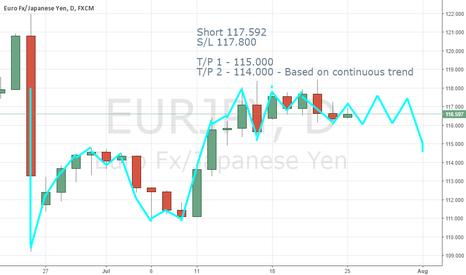 EURJPY: EUR/JPY short trade @ 117.592 S/L - 117.800
