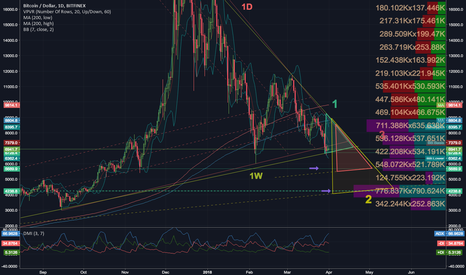 BTCUSD: Reference Chart for 3 Apex variants, Bolli's, DMI, and VPVR