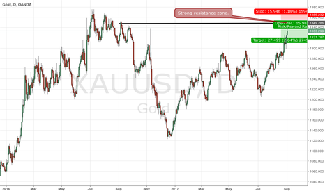 XAUUSD: Kim Jong Un pushes nuclear gas pedal as seek for tradeoffs