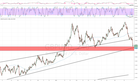 GBPUSD: Daily trend line and support. 4hr stocatic and MACD divergence