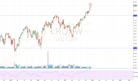 LKQ: Volume Needed to Confirm