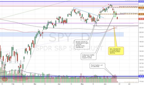 SPY: SPY - Analysis, What to watch for, Potential opportunity