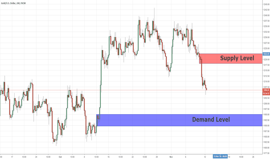 XAUUSD: Swing Key Leves Para XAUUSD por The5ers Proprietary Trading Fund