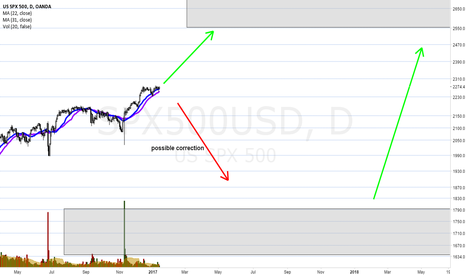SPX500USD: SPX correction possible