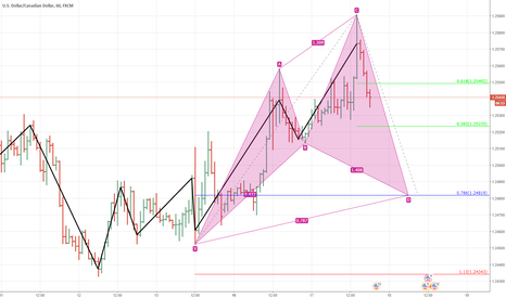 USDCAD: usdcad.1h.cypher