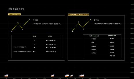 BTCUSD: 일목균형표의 가격론과 ABCD PATTERN의 가격 목표치 산정에 대하여..
