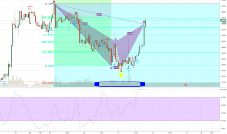 GBPAUD: Potential Cypher, verifying scanner
