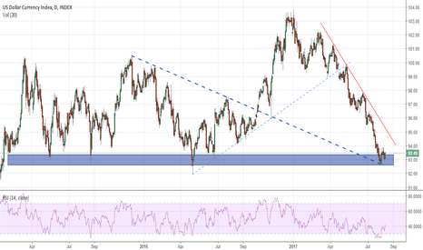 DXY: DXY Trend lines you have to see
