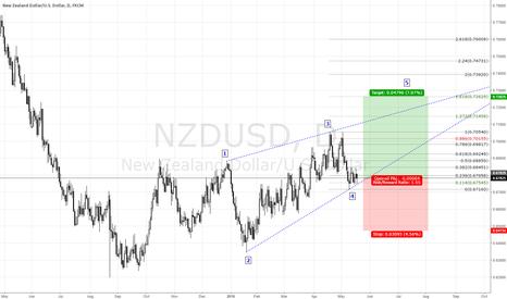 NZDUSD: https://www.tradingview.com/x/1jAcWcCR/