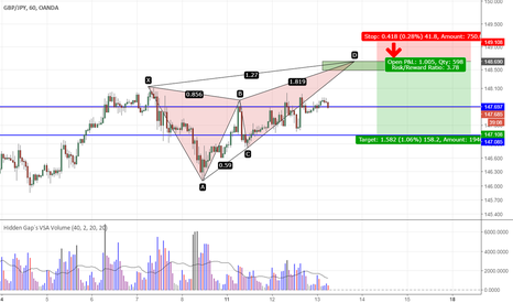 GBPJPY: GBPJPY - Could CPI data complete this bearish butterfly?