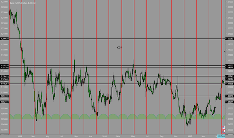 EURUSD: EUR USD WEEKLY SHORT POINT MAY BE START 5-3?