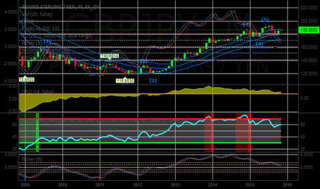 GBPJPY: Short 187.49  Ultilmate Short TRADE