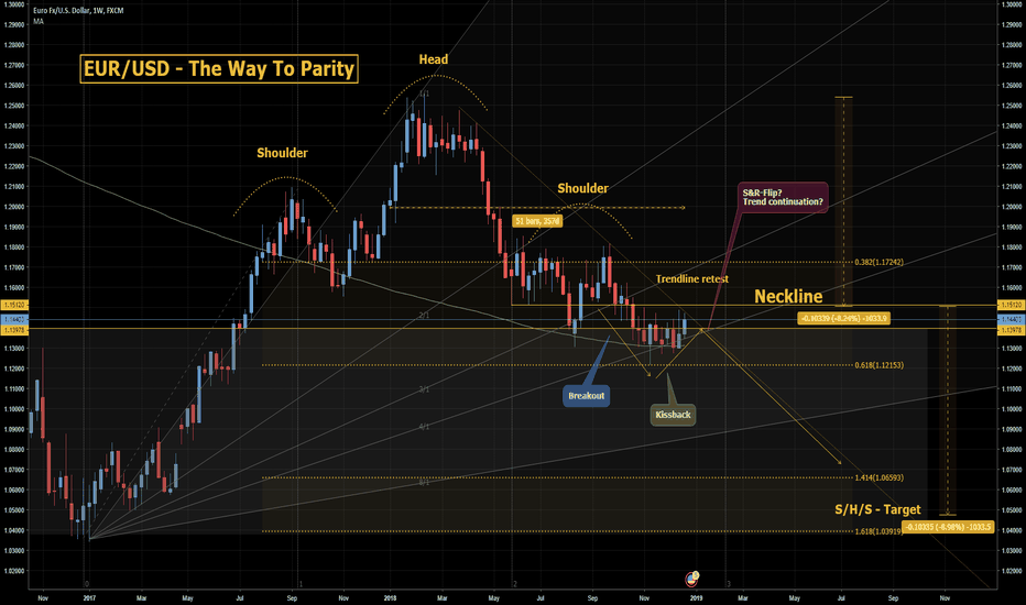 EURUSD: EUR/USD: The years-end-analysis -  Likely to see PARITY!