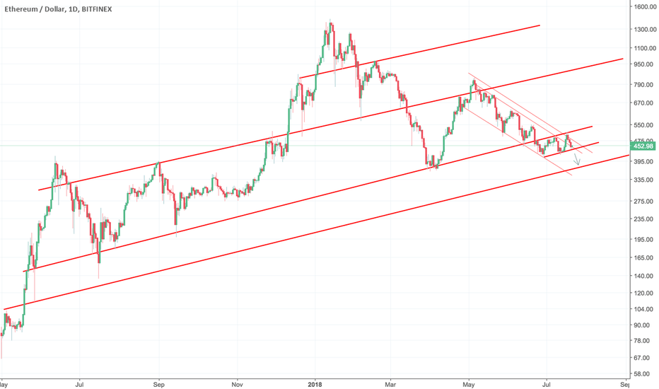 ETHUSD: ETHUSD The Bears Are Not Over Yet