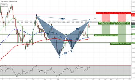 GBPUSD: GBPUSD - Potential Bat Pattern on H4 Chart