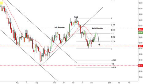 DXY: Expecting the dollar to weaken