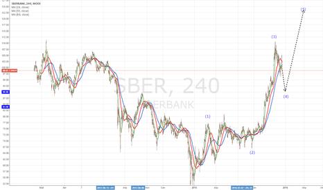 SBER: Прогноз SBER от 20.12.2015