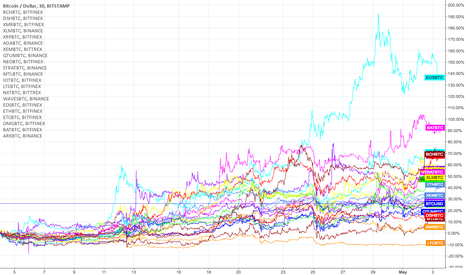 BTCUSD: Accumulated performance of +20 altcoins vs. BTC in April 2018