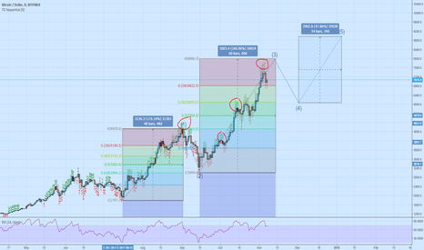 BTCUSD: BTC Market Near the Top End of Elliot Wave 3 Approaching