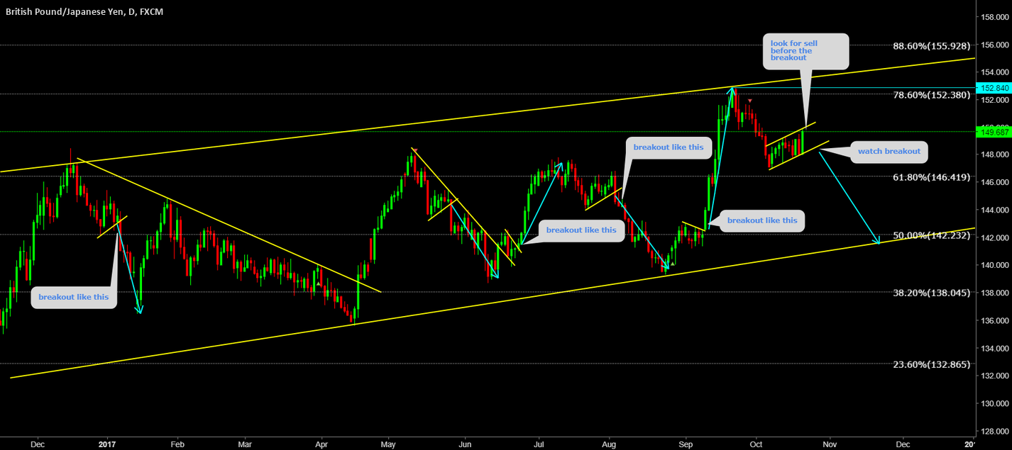 GBPJPY Setting up for big wave down