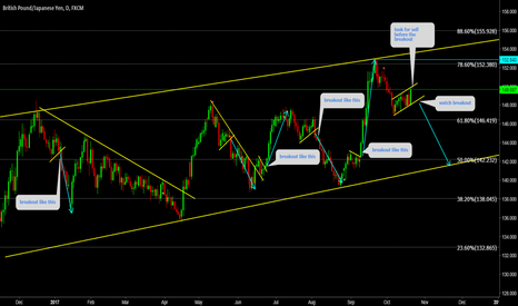 GBPJPY: GBPJPY Setting up for big wave down