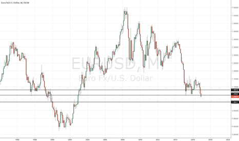 EURUSD: Monthly support taken out