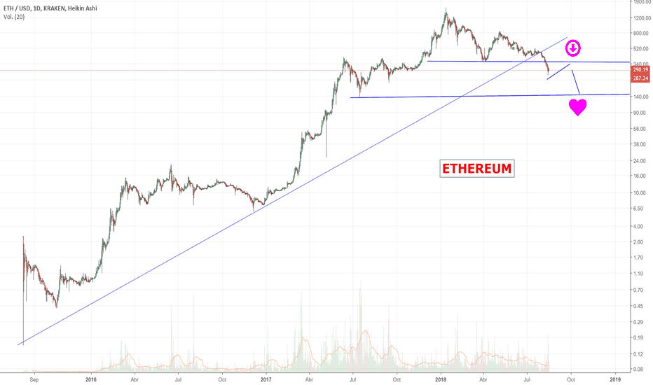 ETHUSD: ETHEREUM perfora base lateral