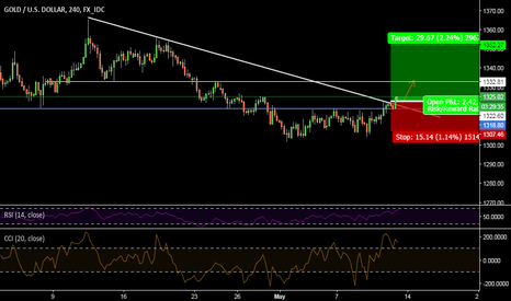 XAUUSD: XAUUSD 4 HR- BULLISH ON TREND LINE BREAKOUR