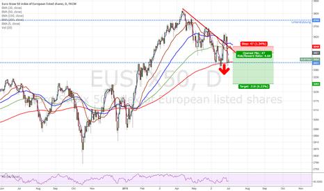 EUSTX50: Euro Stoxx 50 short