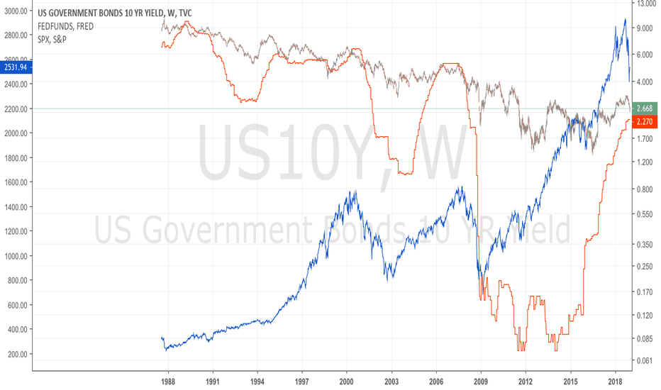 US10Y: Fedfund rate vs. 10y treasuries vs. SP500