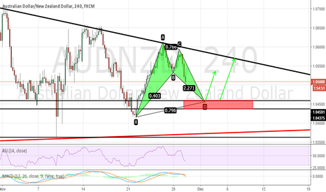 AUDNZD: AUDNZD BULLISH BAT PATTERN