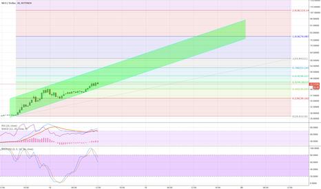 NEOUSD: NEOUSD - Bitfinex - Weekend target $55-$70