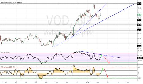 VOD: Vodafone