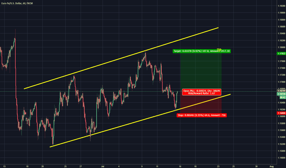 EURUSD: EUR/USD bounced at channel support, time to go LONG!