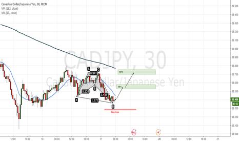 CADJPY: CRAB pattern